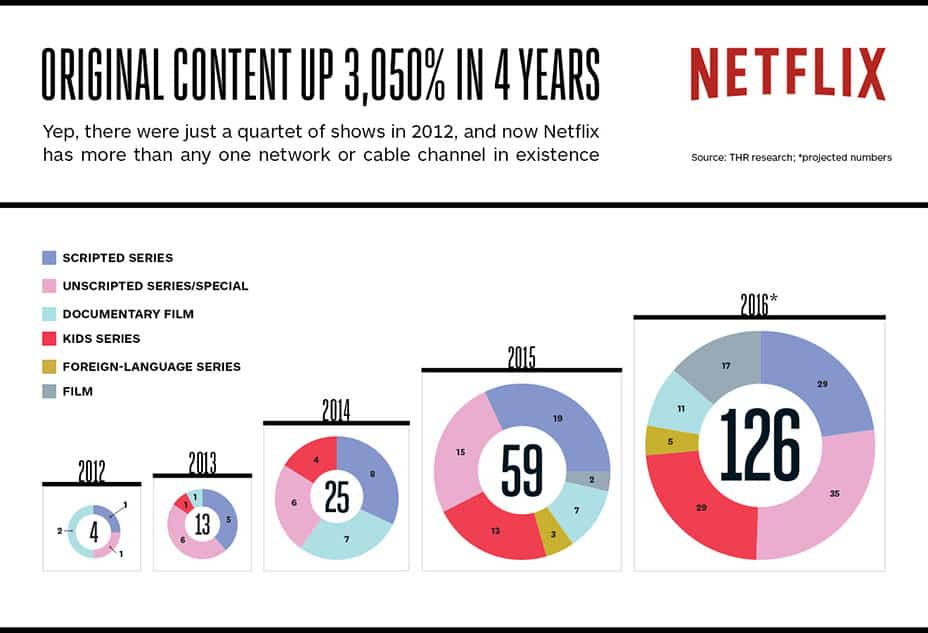 60+ Netflix Statistics, Facts and Figures (2019 Version