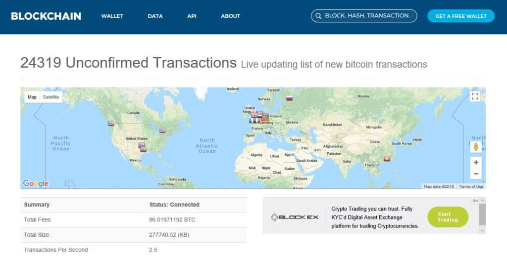 A map of bitcoin transactions.
