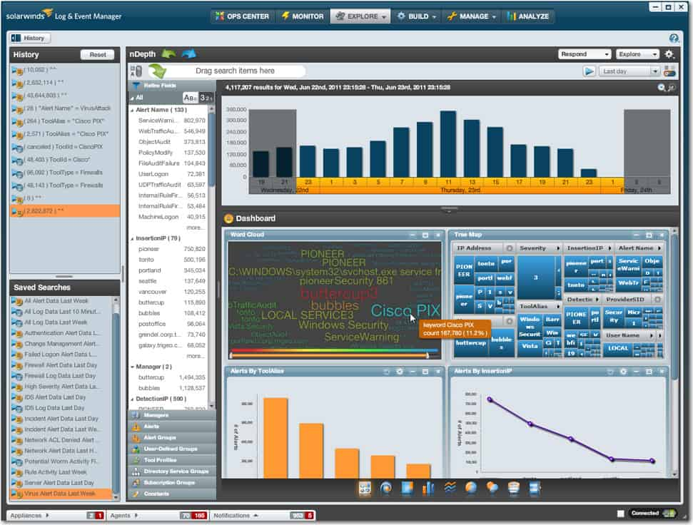 SolarWinds Security Event Manager dashboard