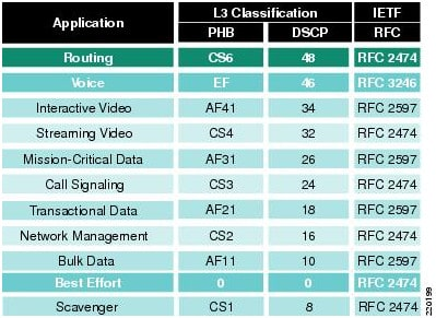 Cisco's QoS Baseline Marking Recommendations.png