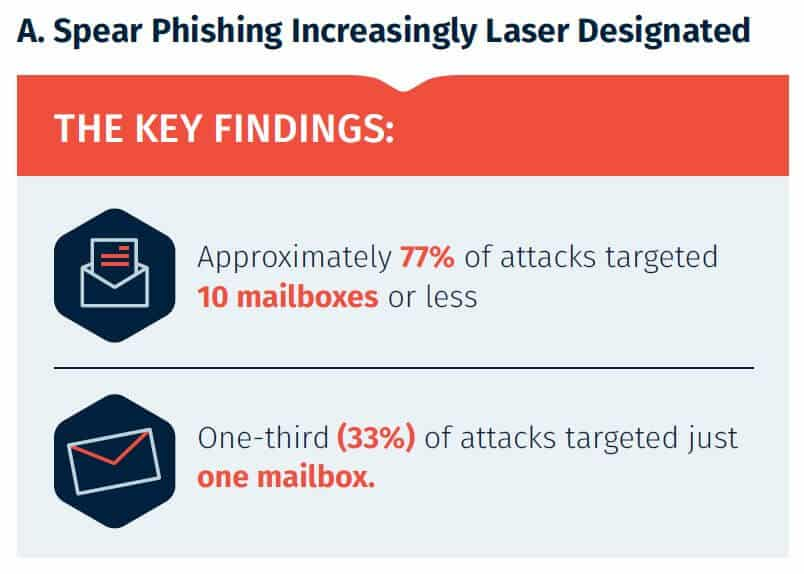 A spear phishing infograhic highlighting the above-mentioned stats.