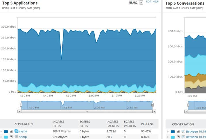 Screenshot of NetFlow Traffic Analyzer graphically showing top applications' traffic over recent hours