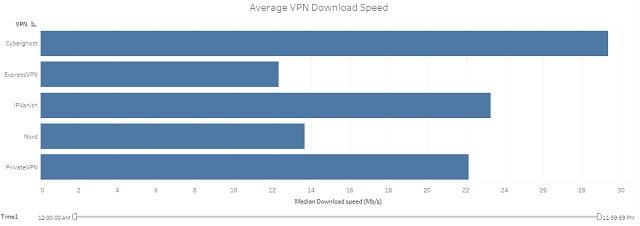 TF1 speed test