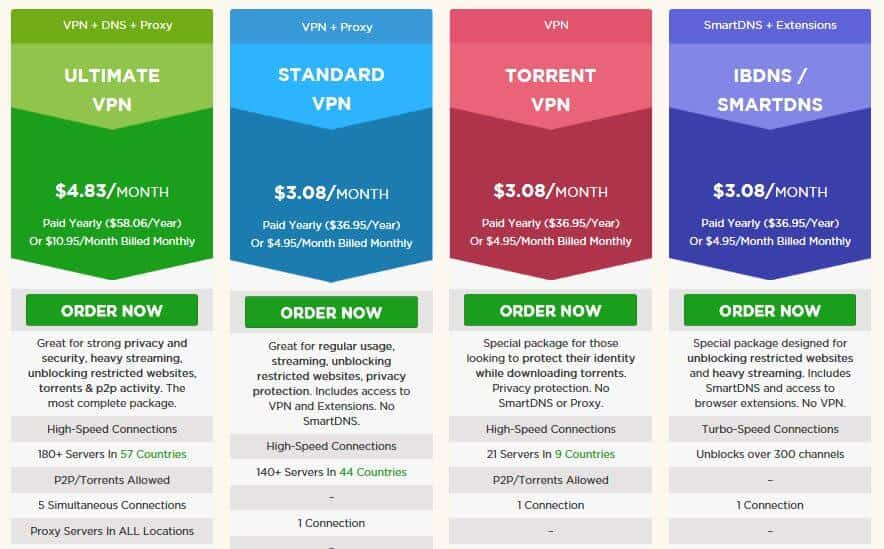 ibVPN pricing table.