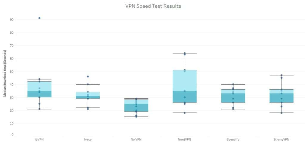 Boxplot of speed test results.