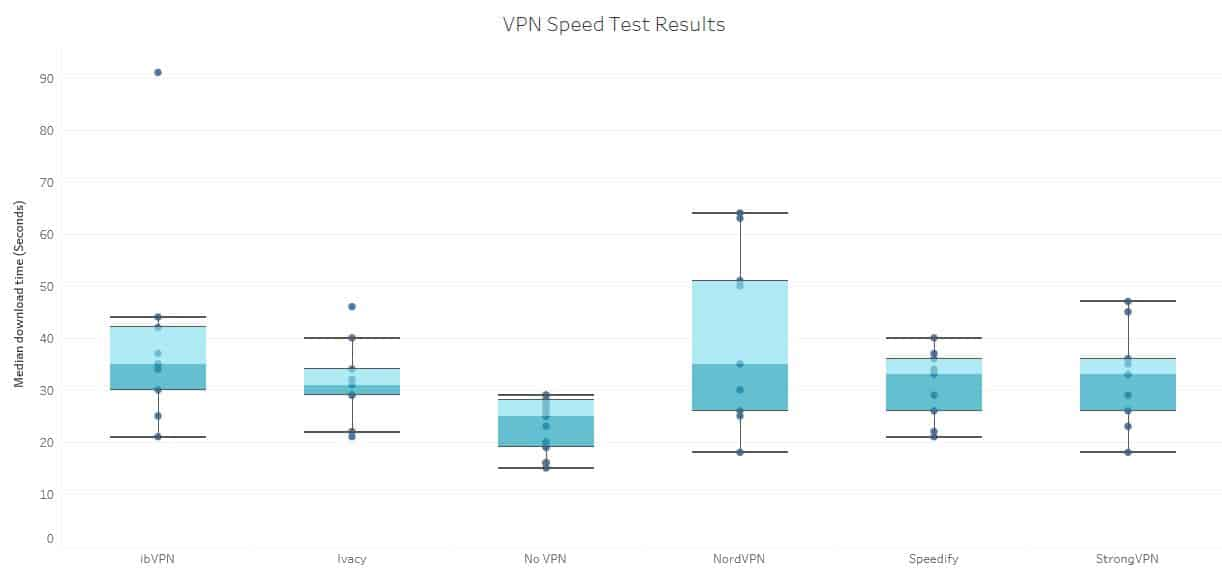 Speedify review 2019: Fast speeds and works with Netflix
