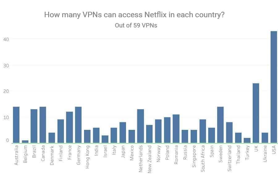 Combien de VPN peuvent accéder à Netflix par pays