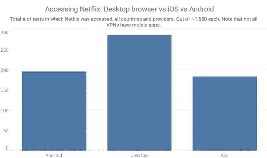 accéder au navigateur Netflix Desktop vs iOS vs Android
