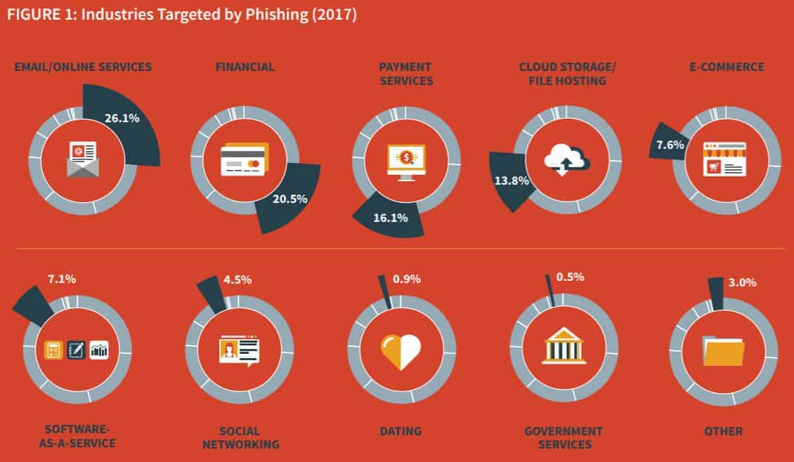 50+ Phishing Statistics, Facts and Trends 2017-2018