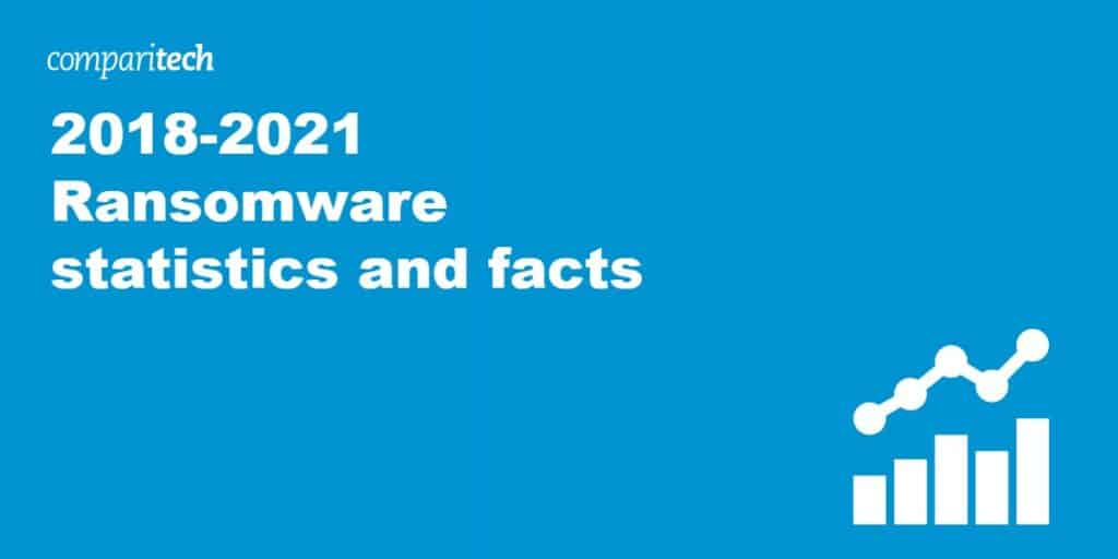 2018-2021 Ransomware statistics and facts