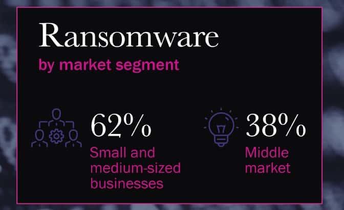 Ransomware statistics by market segment