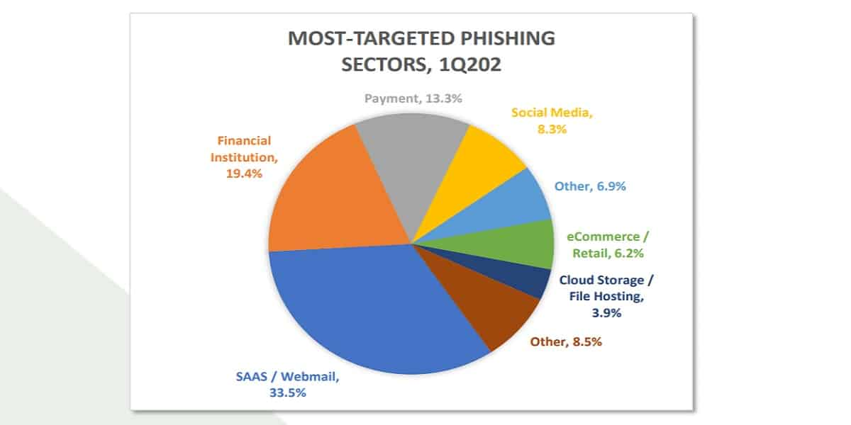 Phishing Statistics And Facts For 2019 2020 Comparitech