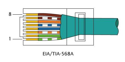 RJ-45 TIA-568A pinout