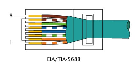 tia 568b wiring wiring diagram g9 the difference between straight through crossover and rollover cables tia 568b vs 568c tia 568b wiring