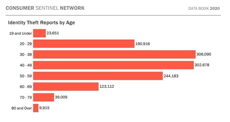 FTC Identity Theft Reports by Age