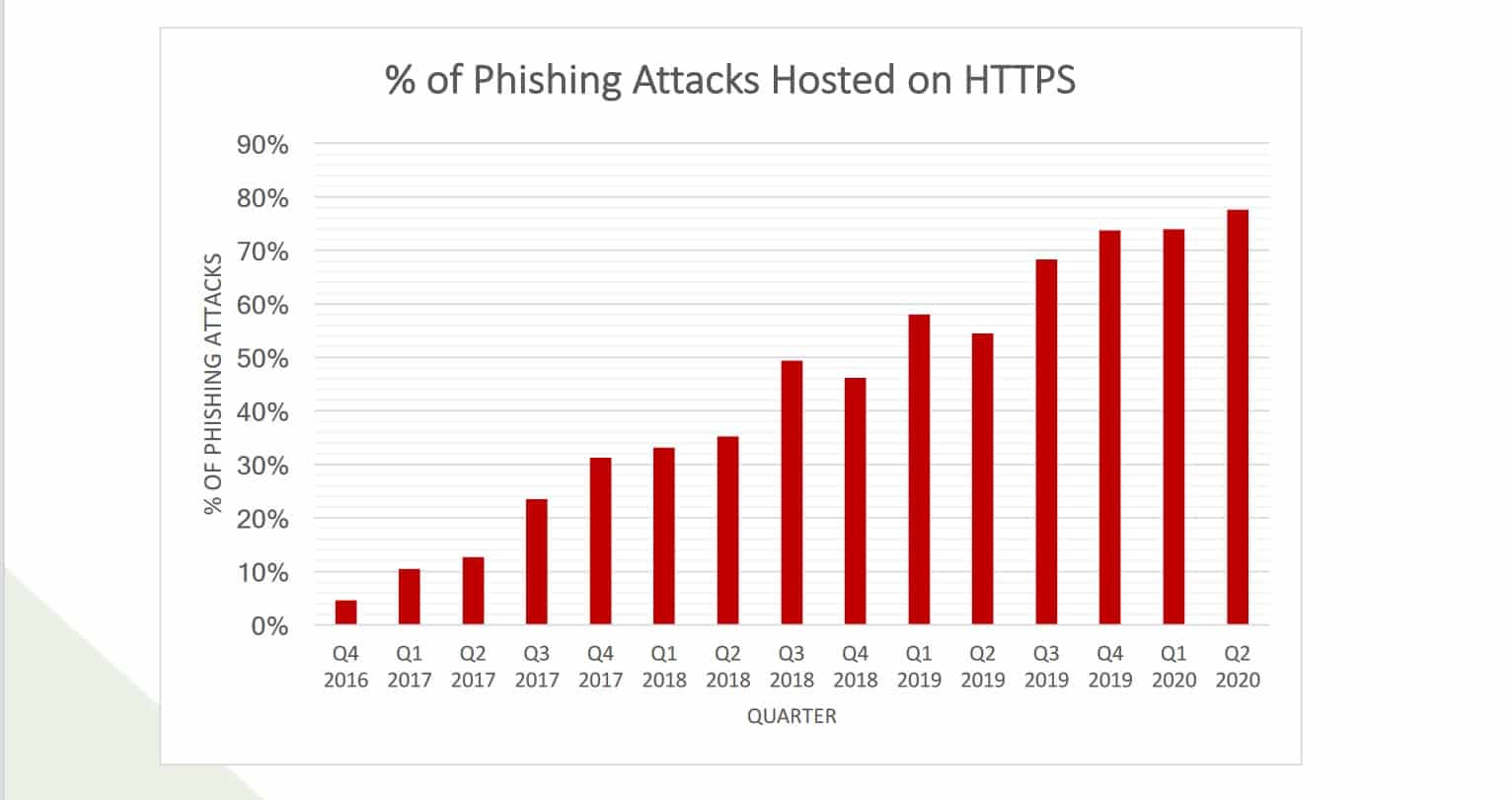 Phishing attacks hosted on HTTPS