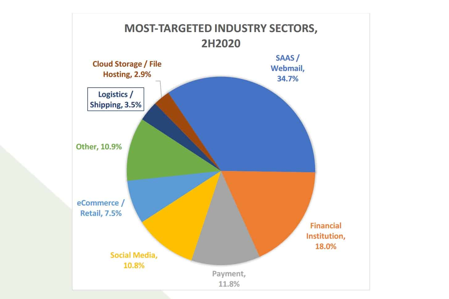 Phishing statistics most targeted industries