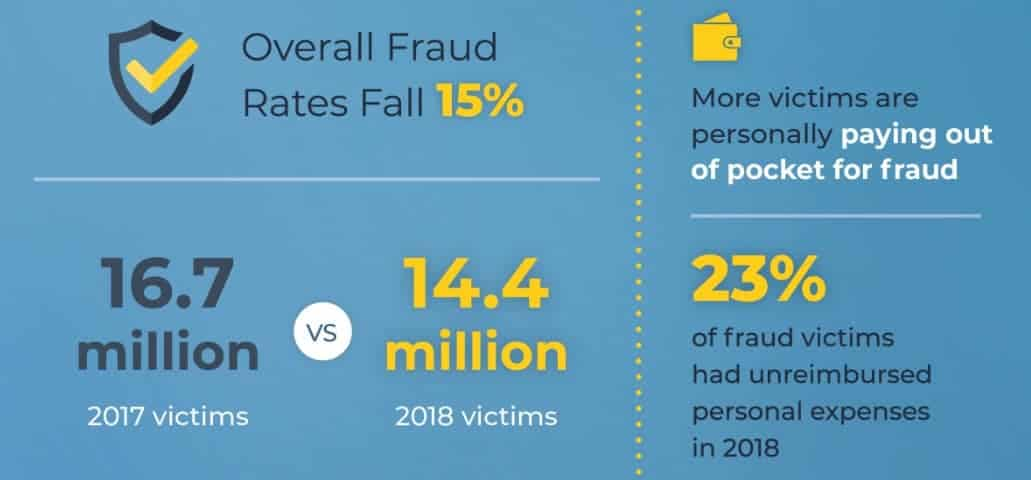 50+ Identity Theft Statistics and Facts for 2018 - 2019