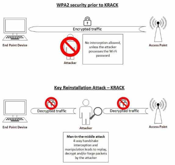 Is WPA3 secure