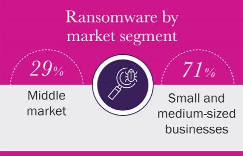 ransomware STATS 2019