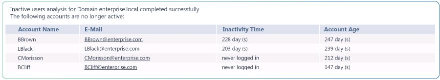 Netwrix Inactive User Tracker