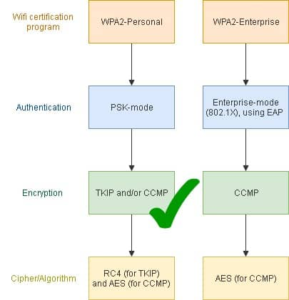 WPA2: What is the difference between AES and TKIP? | Comparitech