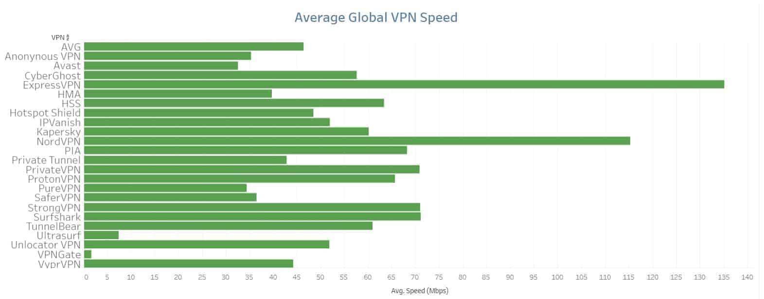 VPN speed test chart