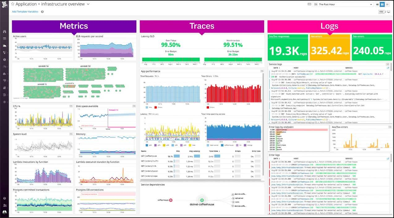 Datadog Application overview dashboard