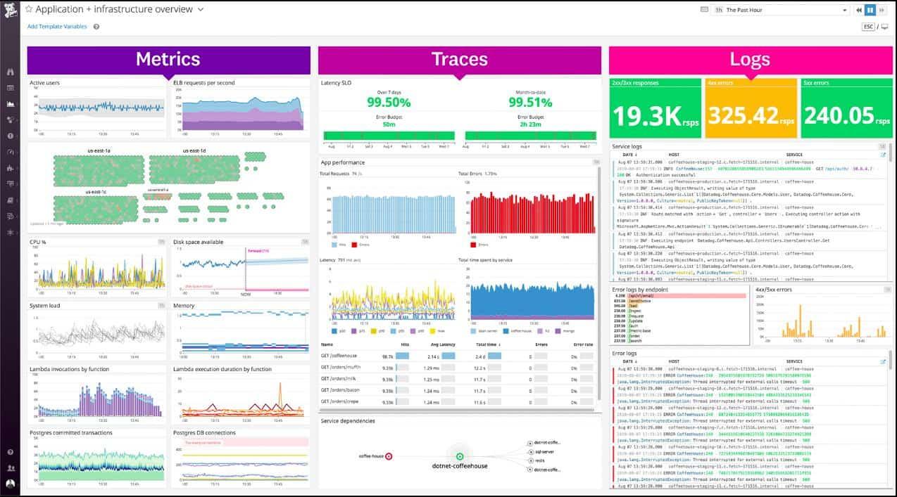Datadog Application overview dashboard