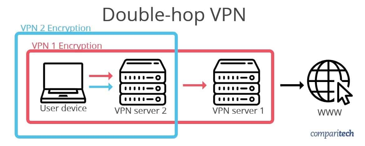 Double-hop VPN