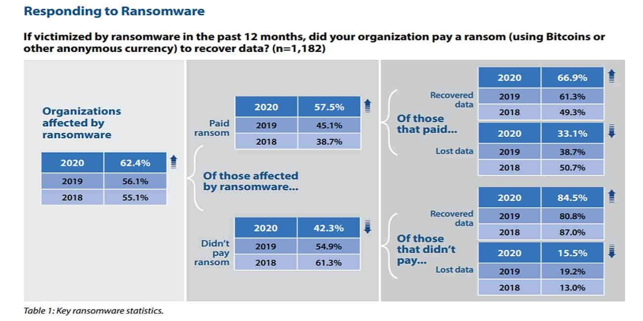 Responding to ransomware