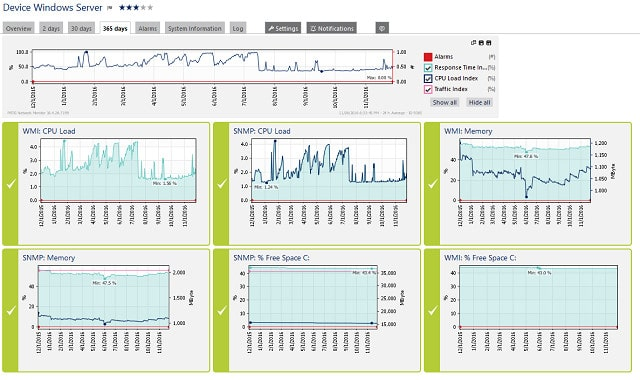 The Best Windows Management Instrumentation (WMI) monitoring tools