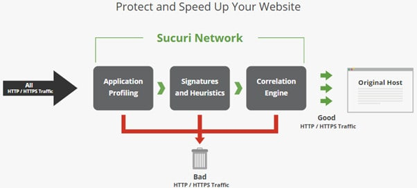 Sucuri Web Security Platform