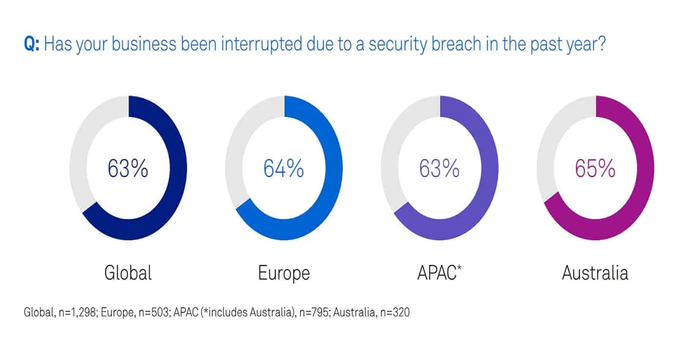 Security breach data