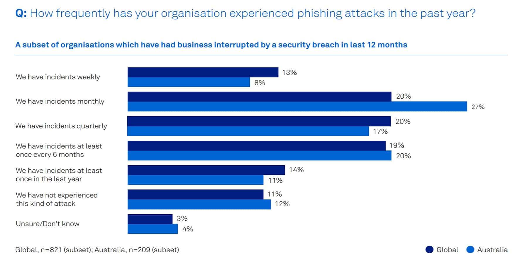 Phishing attacks stats