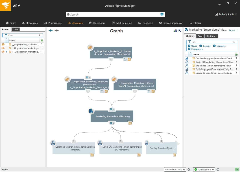 SolarWinds Access Rights Manager graph dashboard screenshot
