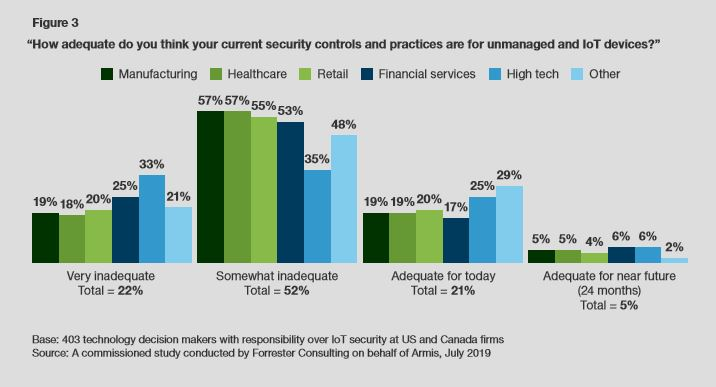 Adequacy of security controls graph.