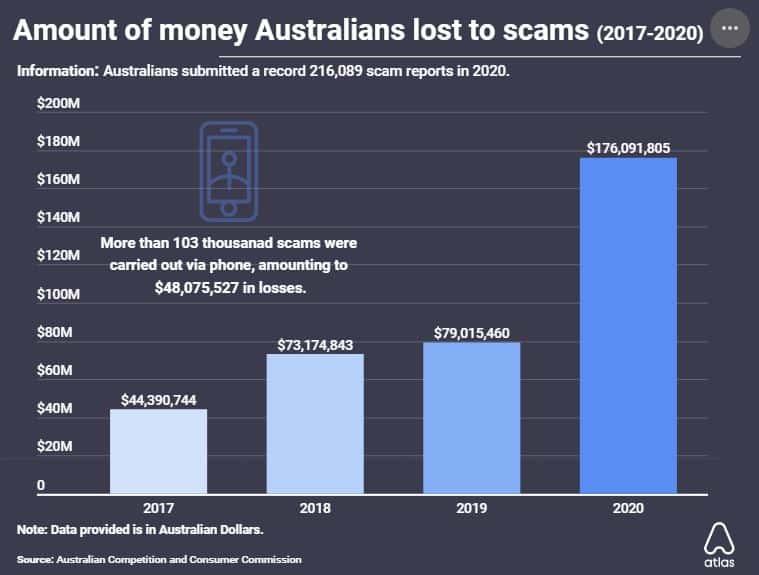 Australia scams.