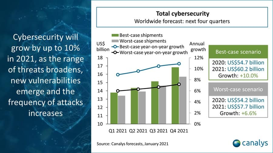 The Canalys best and worst-case scenario chart.