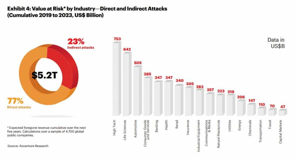 Cost of attacks.