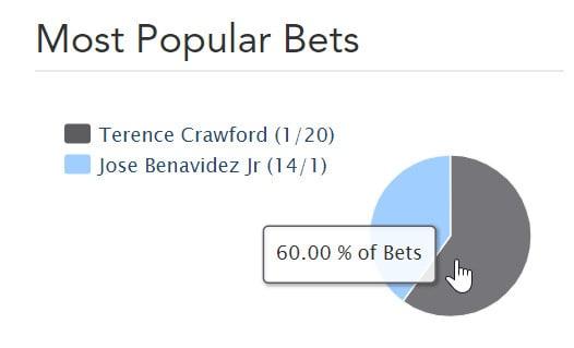 Benavidez vs Crawford