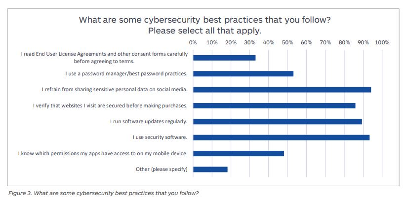 Cybersecurity best practices.