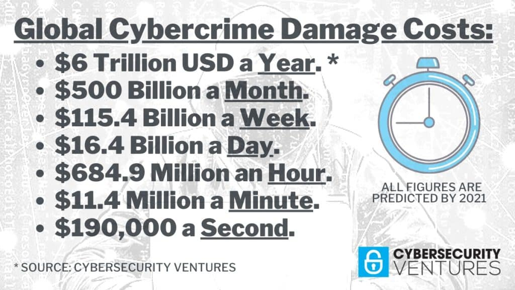 Cybercrime damage costs.