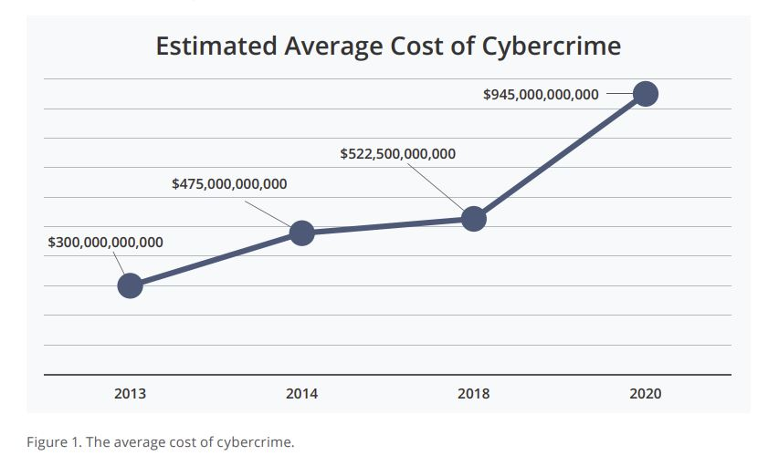 Cybercrime costs McAfee.