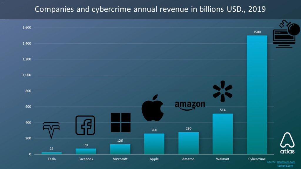 Cybercrime revenue.