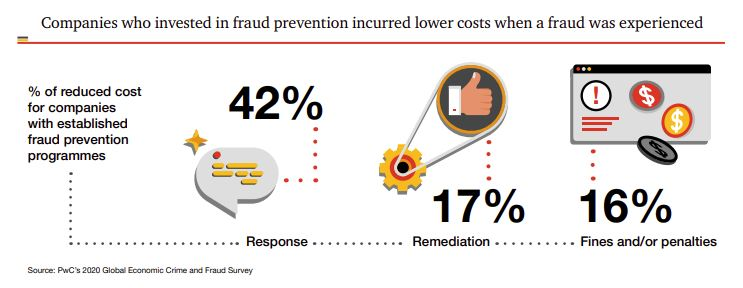 Fraud prevention infographic.