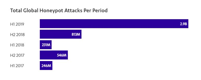 Total global honeypot attacks per period.