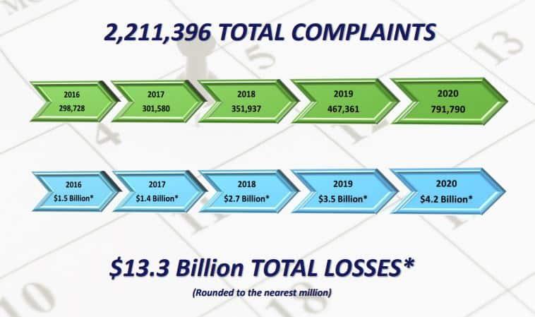 IC2 complaint figures.