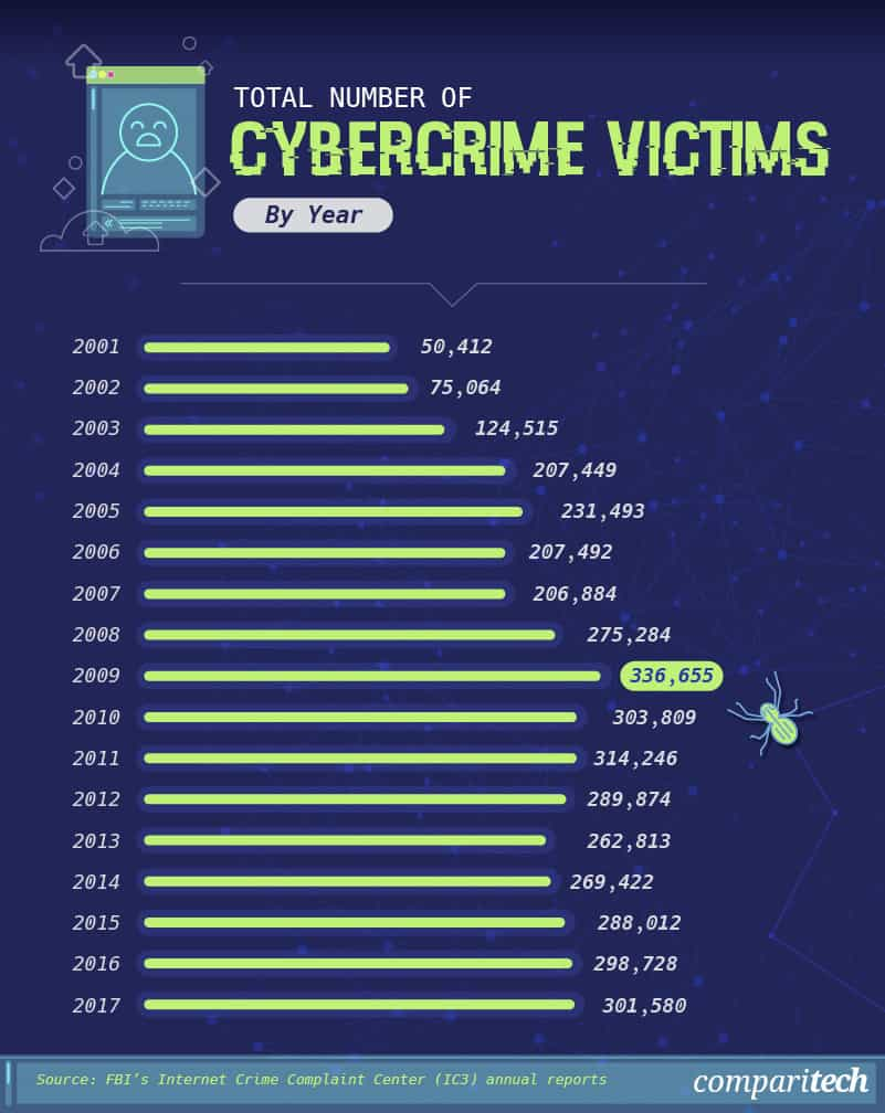 total-number-cybercrime-victims