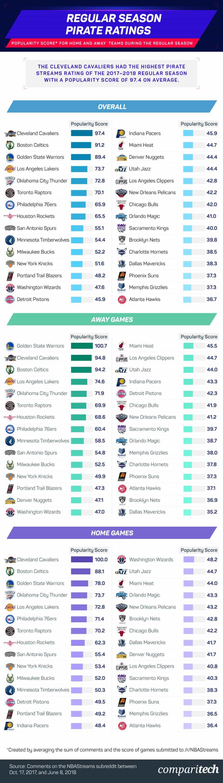 popularity-score-for-teams-during-regular-season